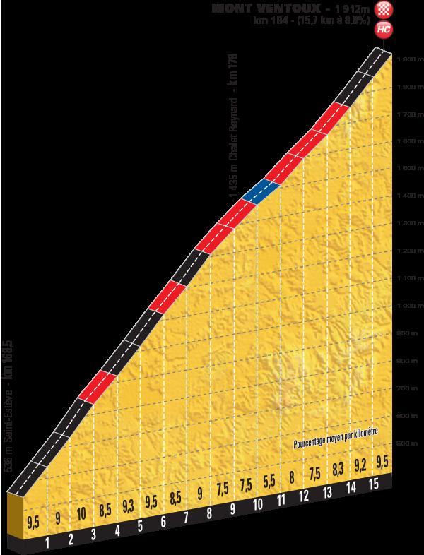 http://www.letour.fr/le-tour/2016/us/stage-12.html